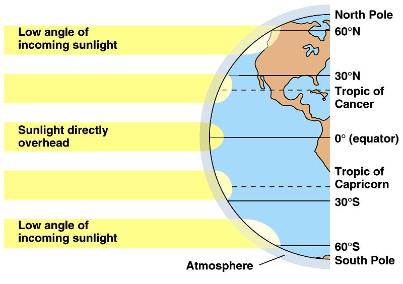 latitudeclimate
