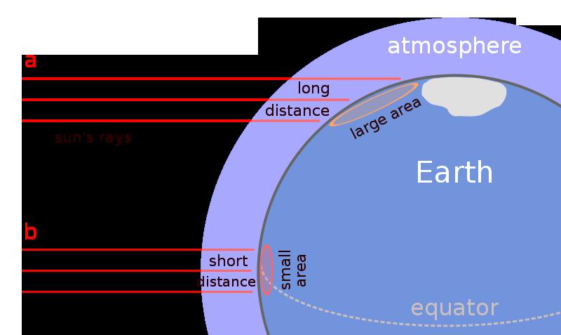 latitudeclimate2