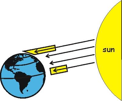 latitude-effects-heat