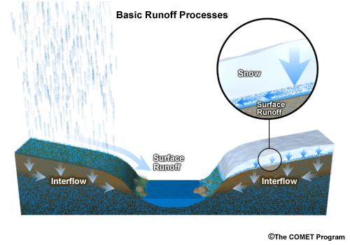 runoff_basic