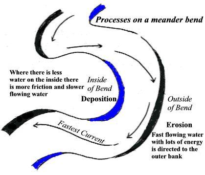 Meander.processes